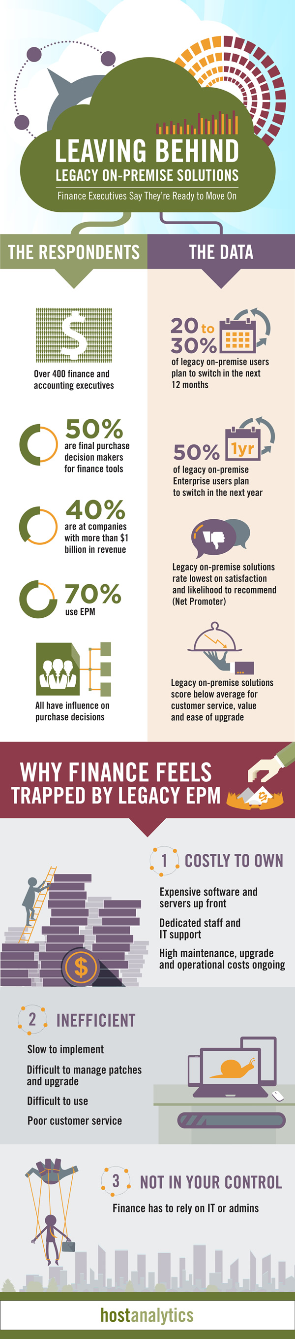 host-analytics-infographic-leaving-behind-legacy-on-premise-solutions
